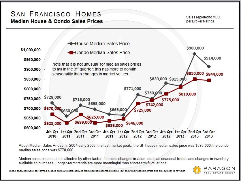 3rd Quarter Report – SF Real Estate Market | InvestSF // Keller ...