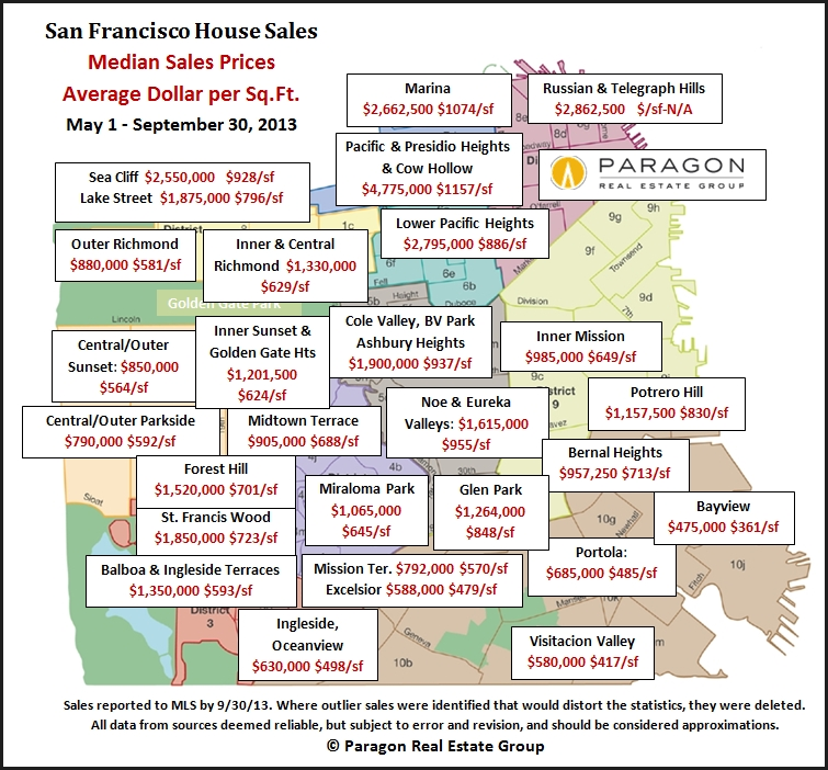 Rd Quarter Report SF Real Estate Market InvestSF Keller - House pricing in us map