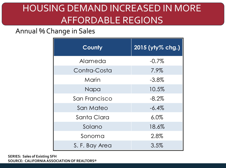 2014 - 2015 california economic & Market Forecast