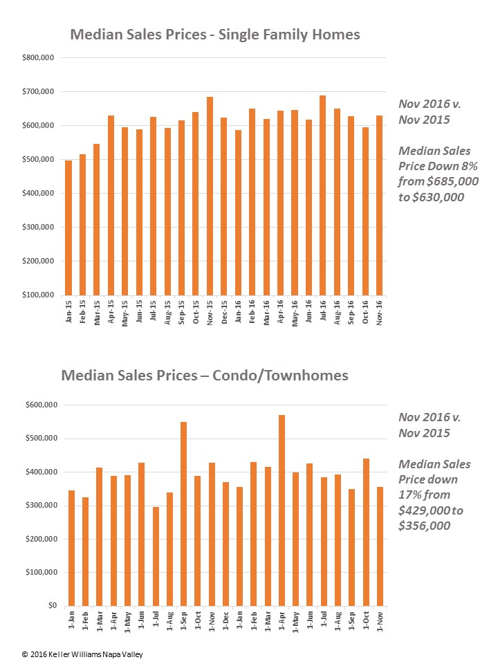 december-2016-real-estate-market-report-napa-valley-keller-williams-pg-3