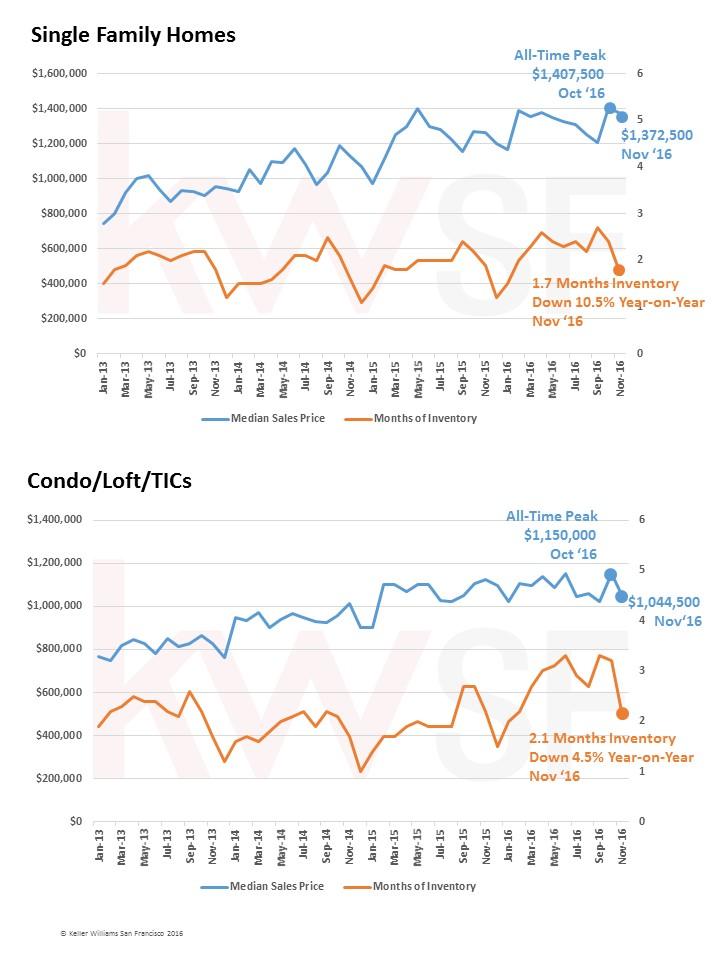 sf-real-estate-market-report-kwsf-december-2016-pg-2